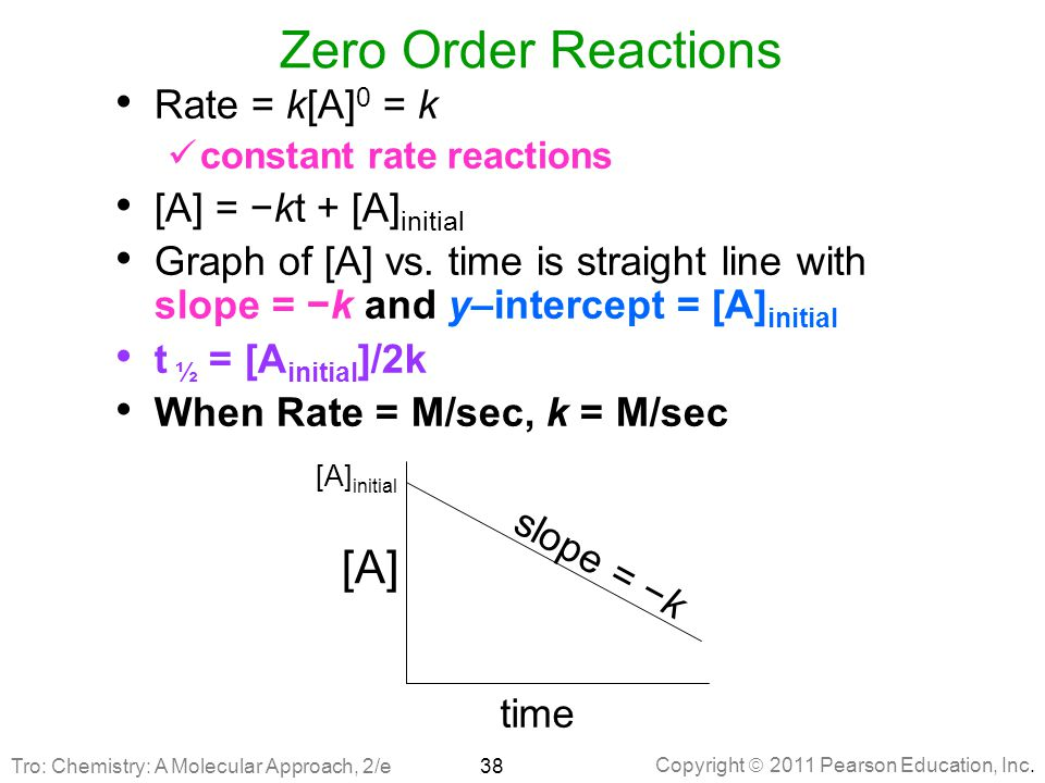 Zero Order Reactions [A] Rate = k[A]0 = k [A] = −kt + [A]initial